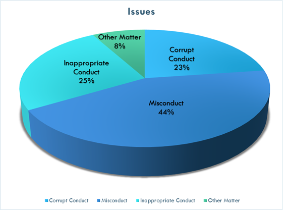 Pie chart displaying the percentage of complaint types. Misconduct being 44 percent, inappropriate contact being 25 percent and corrupt conduct being 23 percent, other matters 8 percent.